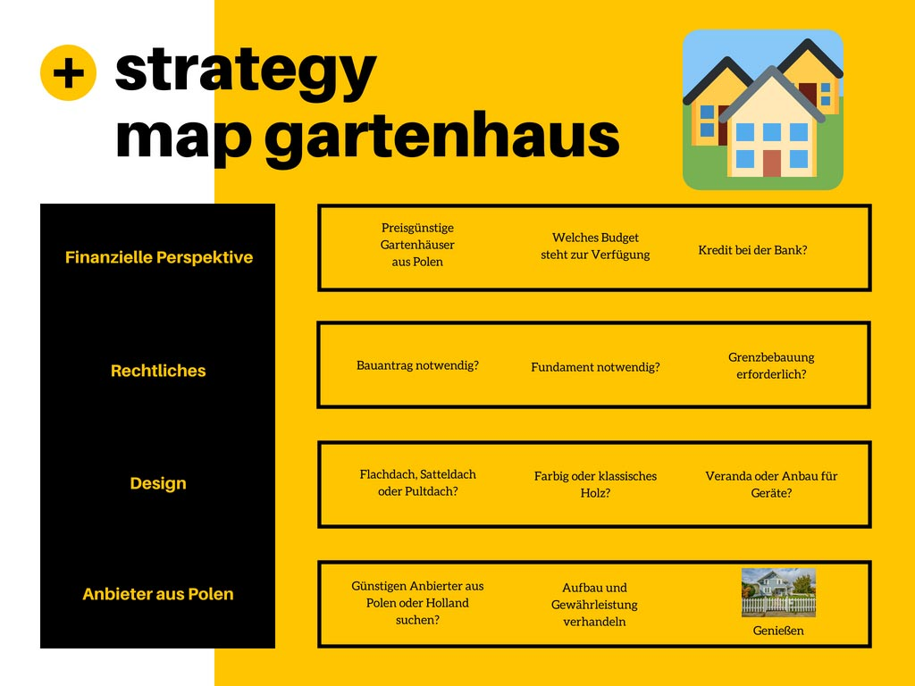 Strategy Map Gartenhaus